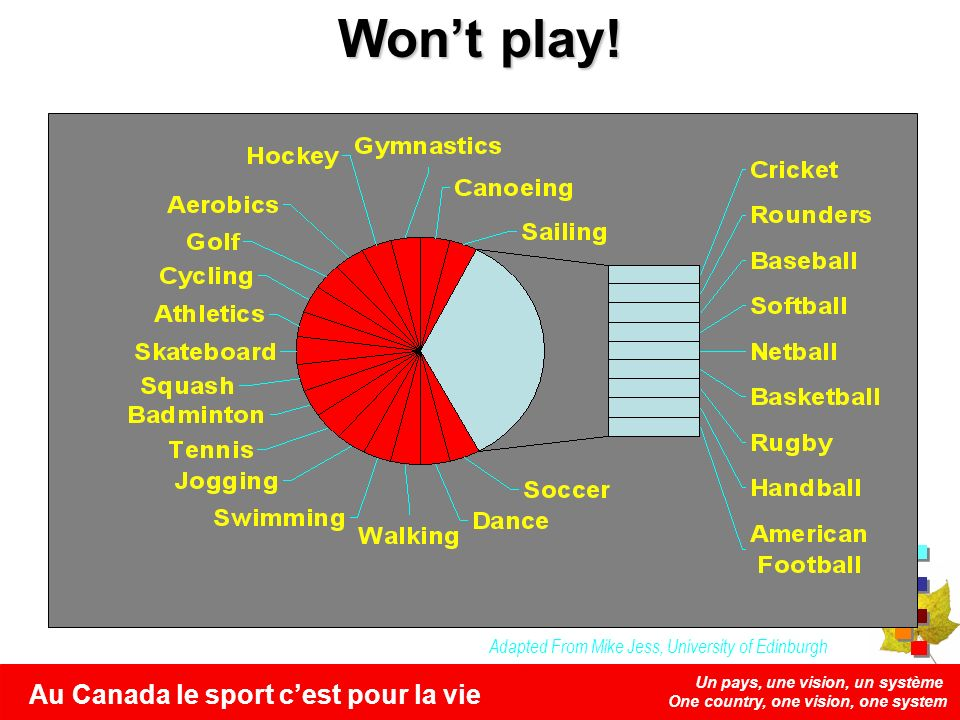 Un pays, une vision, un système One country, one vision, one system Au Canada le sport cest pour la vie Wont play! Adapted From Mike Jess, University