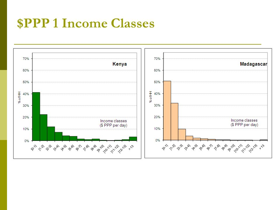 $PPP 1 Income Classes