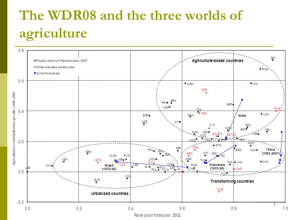 The WDR08 and the three worlds of agriculture 5
