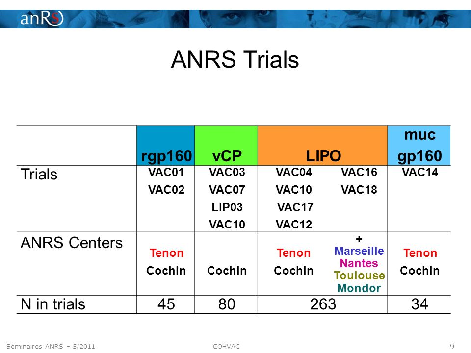 10 Séminaire ANRS – 5 mai 2011 HIV antibodies at inclusion in COHVAC Characteristics of volunteers Dec 2008- Sep 2010 rgp160vCPLIPO muc gp160All N in trials458026334422 N enrolled in COHVAC (%)29 (64)47 (59)156 (59)25 (74)257 (61) N tested (%)26 (58)42 (53)150 (57)21 (62)239 (57) AgeMedian56.659.150.851.552.5 Min43.739.925.336.825.3 Max71.270.164.359.371.2 Gender % male655557053 Time (y) Median16.614.24.35.35.2 since Min16.38.12.25.12.2 injections Max17.515.613.26.517.5 HIV antibody testing period Dec08 to Mar10 Dec08 to Sep10 Dec08 to Sep10 Dec08 to Mar10 Dec08 to Sep10 Séminaires ANRS – 5/2011 COHVAC