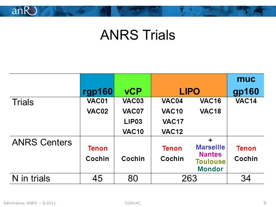 9 Séminaire ANRS – 5 mai 2011 ANRS Trials rgp160vCPLIPO muc gp160 Trials VAC01 VAC02 VAC03 VAC07 LIP03 VAC10 VAC04 VAC10 VAC17 VAC12 VAC16 VAC18 VAC14 ANRS Centers Tenon Cochin Tenon Cochin + Marseille Nantes Toulouse Mondor Tenon Cochin N in trials458026334 Séminaires ANRS – 5/2011 COHVAC