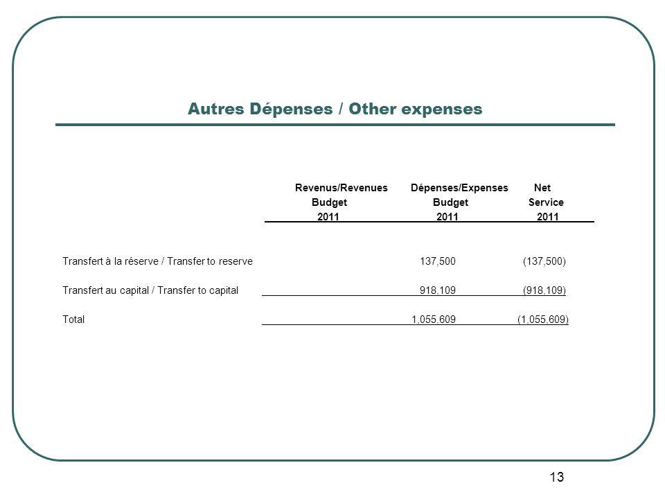 13 Autres Dépenses / Other expenses Revenus/Revenues Dépenses/Expenses Net Budget BudgetService 2011 2011 2011 Transfert à la réserve / Transfer to reserve 137,500 (137,500) Transfert au capital / Transfer to capital 918,109 (918,109) Total 1,055,609 (1,055,609)
