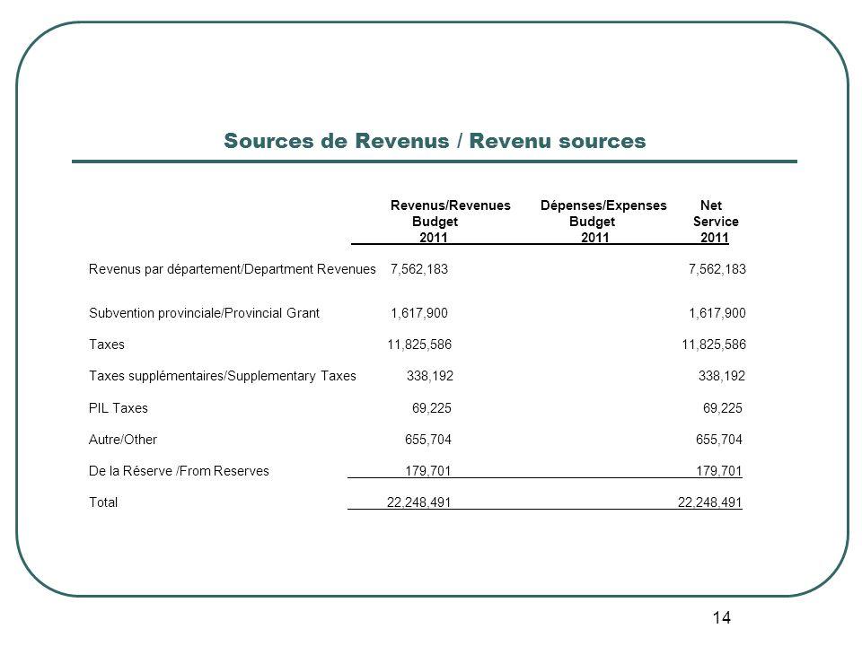 14 Sources de Revenus / Revenu sources Revenus/Revenues Dépenses/Expenses Net Budget BudgetService 2011 2011 2011 Revenus par département/Department Revenues 7,562,183 7,562,183 Subvention provinciale/Provincial Grant 1,617,900 1,617,900 Taxes 11,825,586 11,825,586 Taxes supplémentaires/Supplementary Taxes 338,192 338,192 PIL Taxes 69,225 69,225 Autre/Other 655,704 655,704 De la Réserve /From Reserves 179,701 179,701 Total 22,248,491 22,248,491