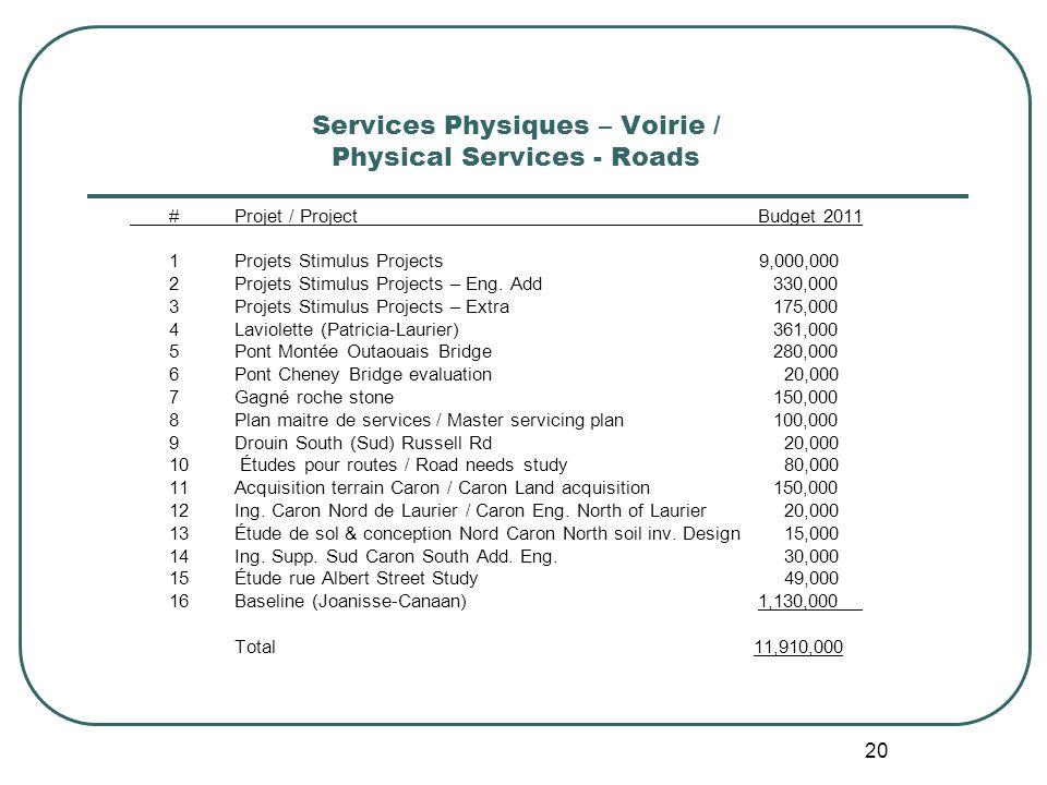 20 Services Physiques – Voirie / Physical Services - Roads #Projet / ProjectBudget 2011 1Projets Stimulus Projects 9,000,000 2Projets Stimulus Projects – Eng.