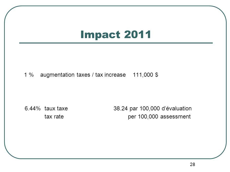 28 Impact 2011 1 % augmentation taxes / tax increase 111,000 $ 6.44%taux taxe 38.24 par 100,000 dévaluation tax rate per 100,000 assessment