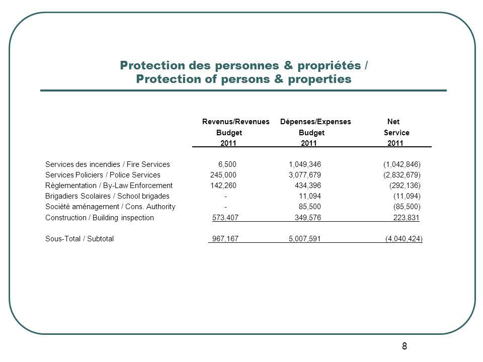 8 Protection des personnes & propriétés / Protection of persons & properties Revenus/Revenues Dépenses/Expenses Net Budget BudgetService 2011 2011 2011 Services des incendies / Fire Services 6,500 1,049,346 (1,042,846) Services Policiers / Police Services 245,000 3,077,679 (2,832,679) Règlementation / By-Law Enforcement 142,260 434,396 (292,136) Brigadiers Scolaires / School brigades - 11,094 (11,094) Société aménagement / Cons.