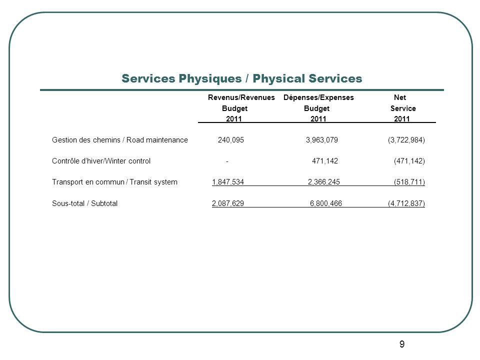 9 Services Physiques / Physical Services Revenus/Revenues Dépenses/Expenses Net Budget Budget Service 2011 2011 2011 Gestion des chemins / Road maintenance 240,095 3,963,079(3,722,984) Contrôle dhiver/Winter control - 471,142 (471,142) Transport en commun / Transit system 1,847,534 2,366,245 (518,711) Sous-total / Subtotal 2,087,629 6,800,466(4,712,837)