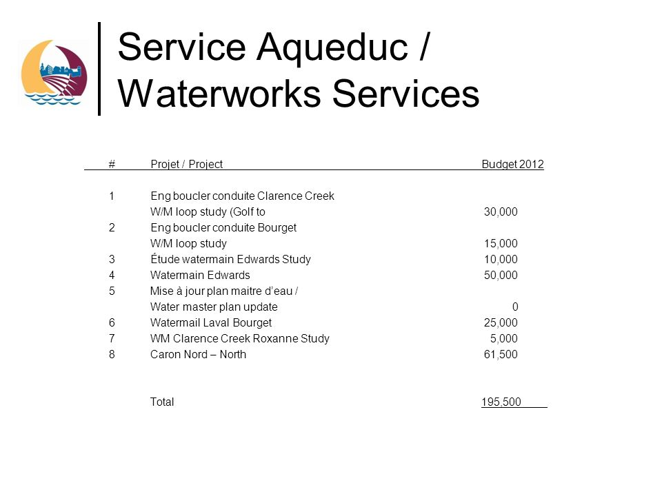 Service Aqueduc / Waterworks Services #Projet / ProjectBudget 2012 1Eng boucler conduite Clarence Creek W/M loop study (Golf to 30,000 2Eng boucler conduite Bourget W/M loop study 15,000 3Étude watermain Edwards Study 10,000 4Watermain Edwards 50,000 5Mise à jour plan maitre deau / Water master plan update 0 6Watermail Laval Bourget 25,000 7WM Clarence Creek Roxanne Study 5,000 8Caron Nord – North 61,500 Total195,500
