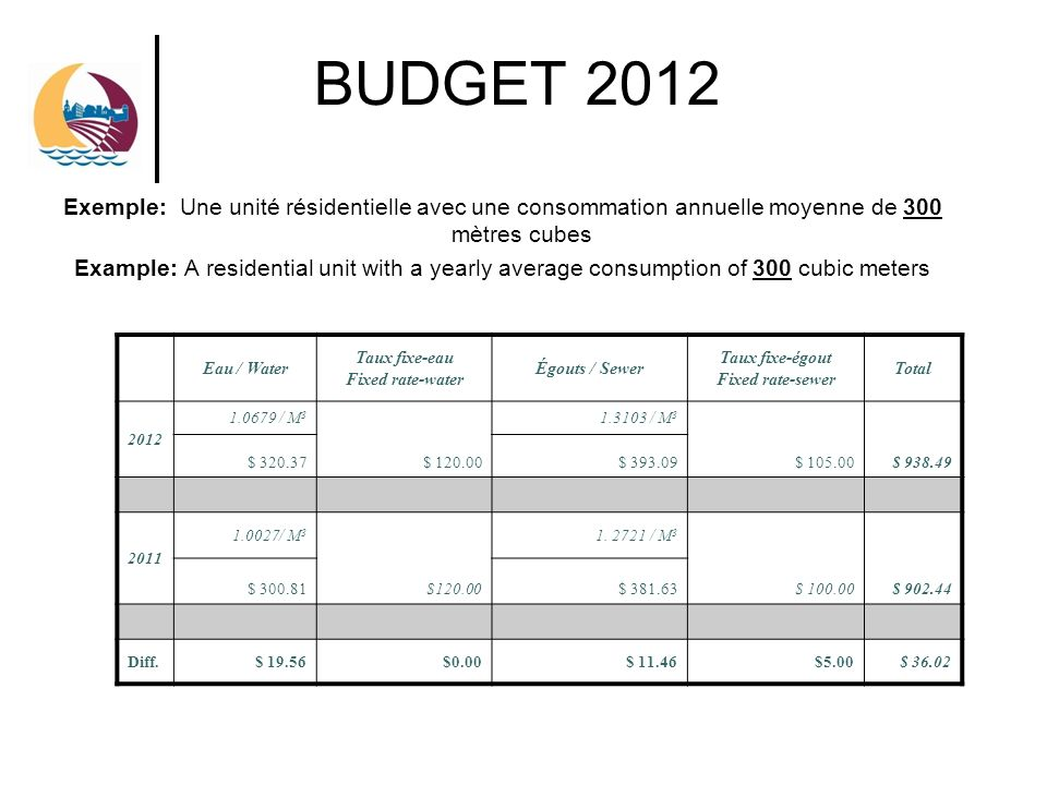 BUDGET 2012 Exemple: Une unité résidentielle avec une consommation annuelle moyenne de 300 mètres cubes Example: A residential unit with a yearly average consumption of 300 cubic meters Eau / Water Taux fixe-eau Fixed rate-water Égouts / Sewer Taux fixe-égout Fixed rate-sewer Total 2012 1.0679 / M 3 $ 120.00 1.3103 / M 3 $ 105.00$ 938.49 $ 320.37$ 393.09 2011 1.0027/ M 3 $120.00 1.