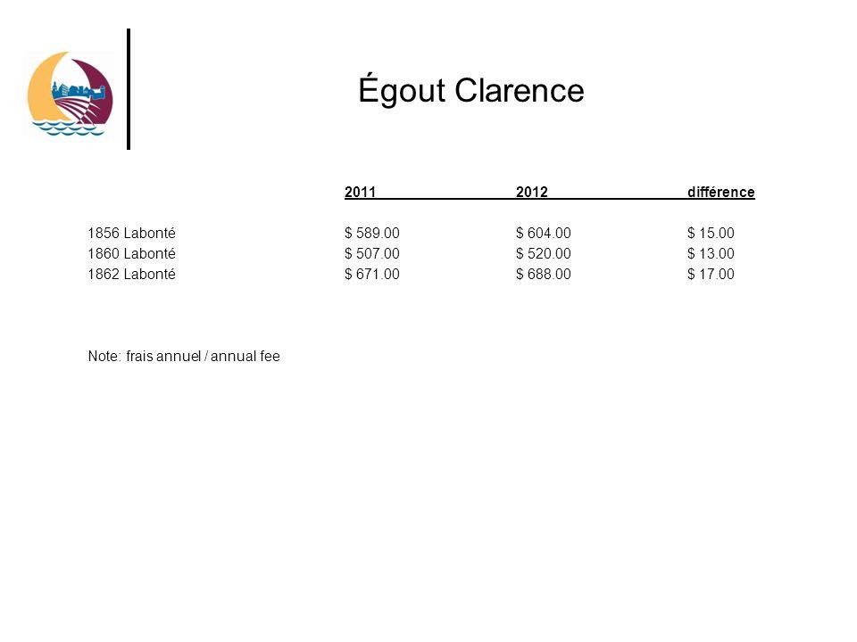 Égout Clarence 20112012 différence 1856 Labonté$ 589.00$ 604.00$ 15.00 1860 Labonté$ 507.00$ 520.00$ 13.00 1862 Labonté$ 671.00$ 688.00$ 17.00 Note: frais annuel / annual fee