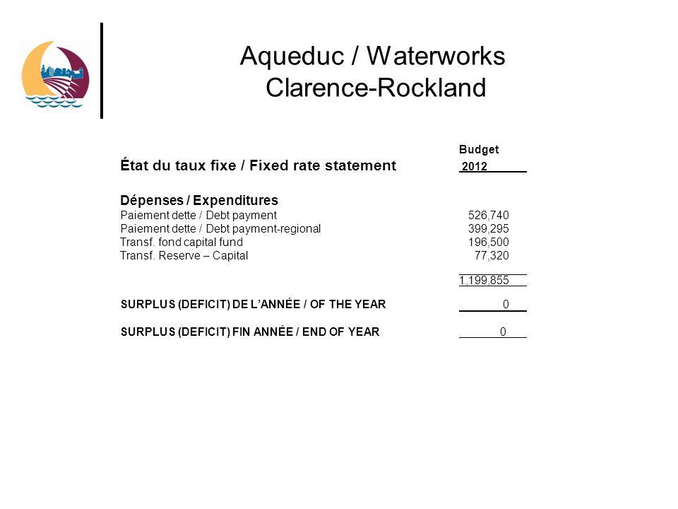 Aqueduc / Waterworks Clarence-Rockland Budget État du taux fixe / Fixed rate statement 2012 Dépenses / Expenditures Paiement dette / Debt payment 526,740 Paiement dette / Debt payment-regional 399,295 Transf.
