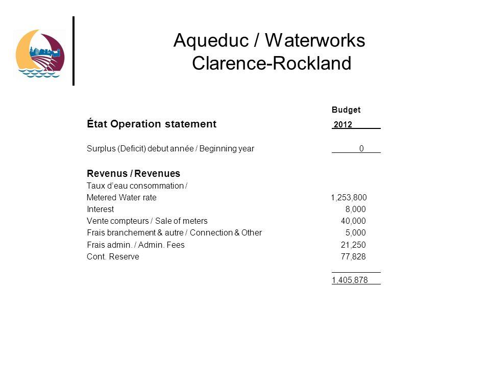 Aqueduc / Waterworks Clarence-Rockland Budget État Operation statement 2012 Surplus (Deficit) debut année / Beginning year 0 Revenus / Revenues Taux deau consommation / Metered Water rate 1,253,800 Interest 8,000 Vente compteurs / Sale of meters 40,000 Frais branchement & autre / Connection & Other 5,000 Frais admin.