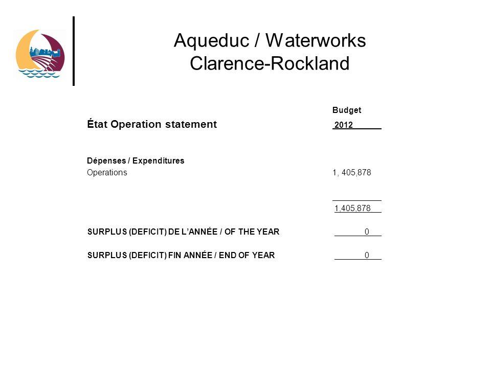 Aqueduc / Waterworks Clarence-Rockland Budget État Operation statement 2012 Dépenses / Expenditures Operations1, 405,878 1,405,878 SURPLUS (DEFICIT) DE LANNÉE / OF THE YEAR 0 SURPLUS (DEFICIT) FIN ANNÉE / END OF YEAR 0