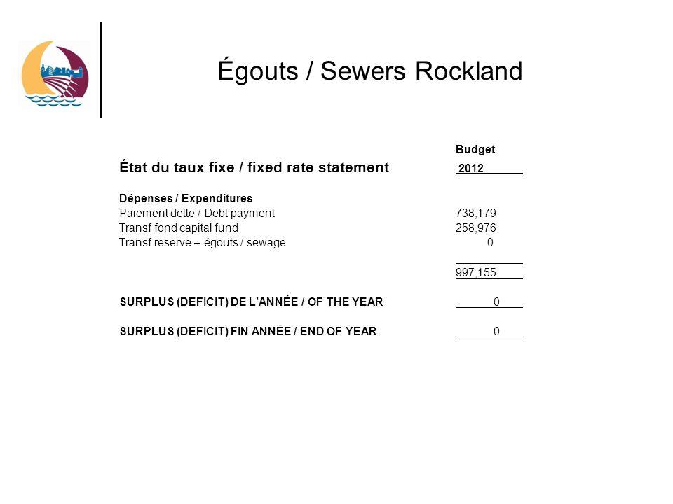 Égouts / Sewers Rockland Budget État du taux fixe / fixed rate statement 2012 Dépenses / Expenditures Paiement dette / Debt payment738,179 Transf fond capital fund258,976 Transf reserve – égouts / sewage 0 997,155 SURPLUS (DEFICIT) DE LANNÉE / OF THE YEAR 0 SURPLUS (DEFICIT) FIN ANNÉE / END OF YEAR 0