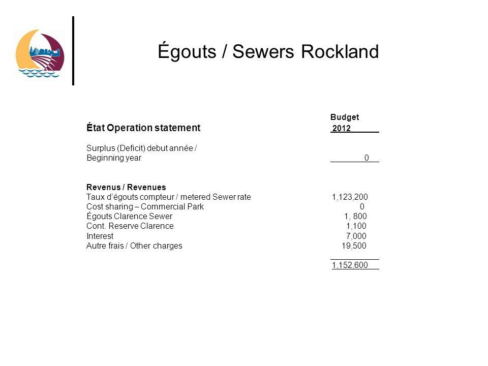 Égouts / Sewers Rockland Budget État Operation statement 2012 Surplus (Deficit) debut année / Beginning year 0 Revenus / Revenues Taux dégouts compteur / metered Sewer rate 1,123,200 Cost sharing – Commercial Park 0 Égouts Clarence Sewer 1, 800 Cont.