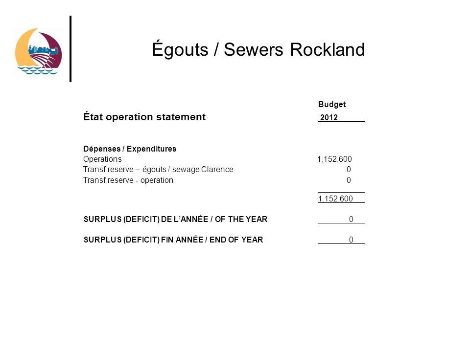 Égouts / Sewers Rockland Budget État operation statement 2012 Dépenses / Expenditures Operations 1,152,600 Transf reserve – égouts / sewage Clarence 0 Transf reserve - operation 0 1,152,600 SURPLUS (DEFICIT) DE LANNÉE / OF THE YEAR 0 SURPLUS (DEFICIT) FIN ANNÉE / END OF YEAR 0