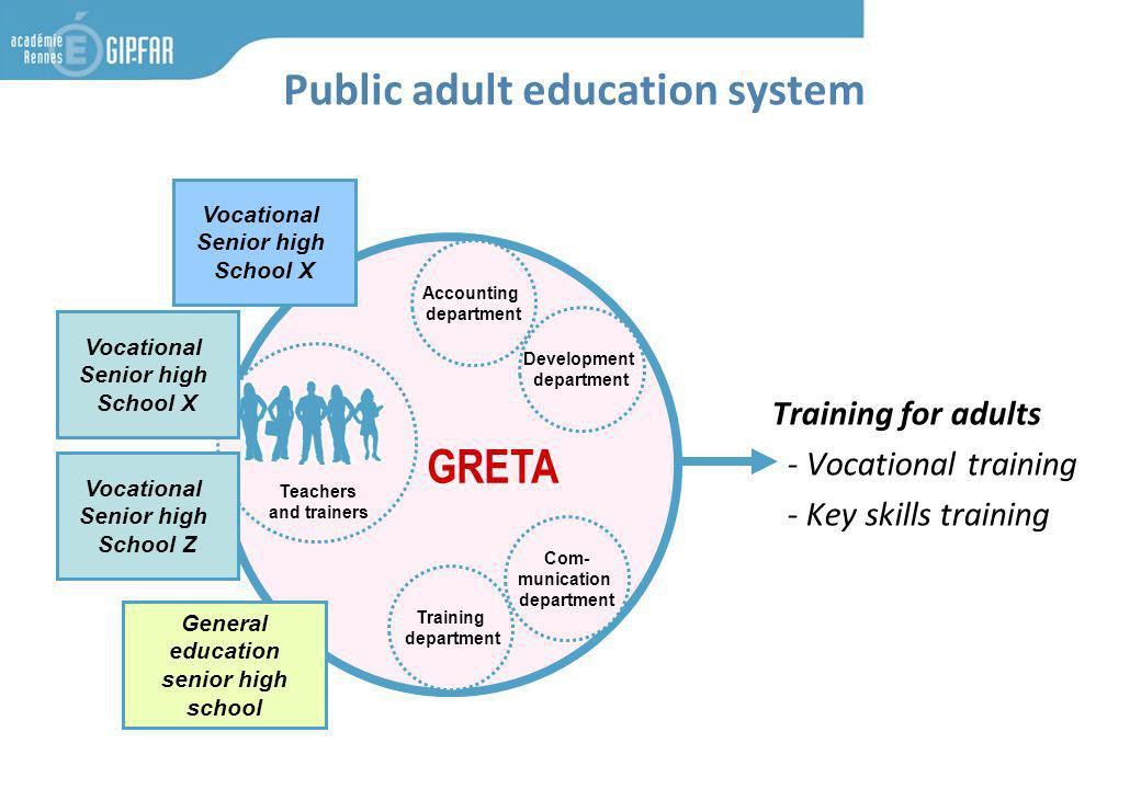 GRETA Training department Com- munication department Accounting department Development department Teachers and trainers Public adult education system Training for adults - Vocational training - Key skills training General education senior high school Vocational Senior high School X Vocational Senior high School Z Vocational Senior high School X