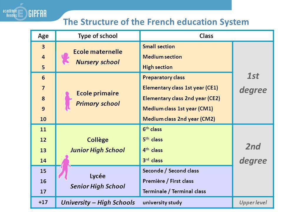 AgeType of schoolClass 3 Ecole maternelle Nursery school Small section 1st degree 4 Medium section 5 High section 6 Ecole primaire Primary school Preparatory class 7 Elementary class 1st year (CE1) 8 Elementary class 2nd year (CE2) 9 Medium class 1st year (CM1) 10 Medium class 2nd year (CM2) 11 Collège Junior High School 6 th class 2nd degree 12 5 th class 13 4 th class 14 3 rd class 15 Lycée Senior High School Seconde / Second class 16 Première / First class 17 Terminale / Terminal class +17 University – High Schools university studyUpper level The Structure of the French education System