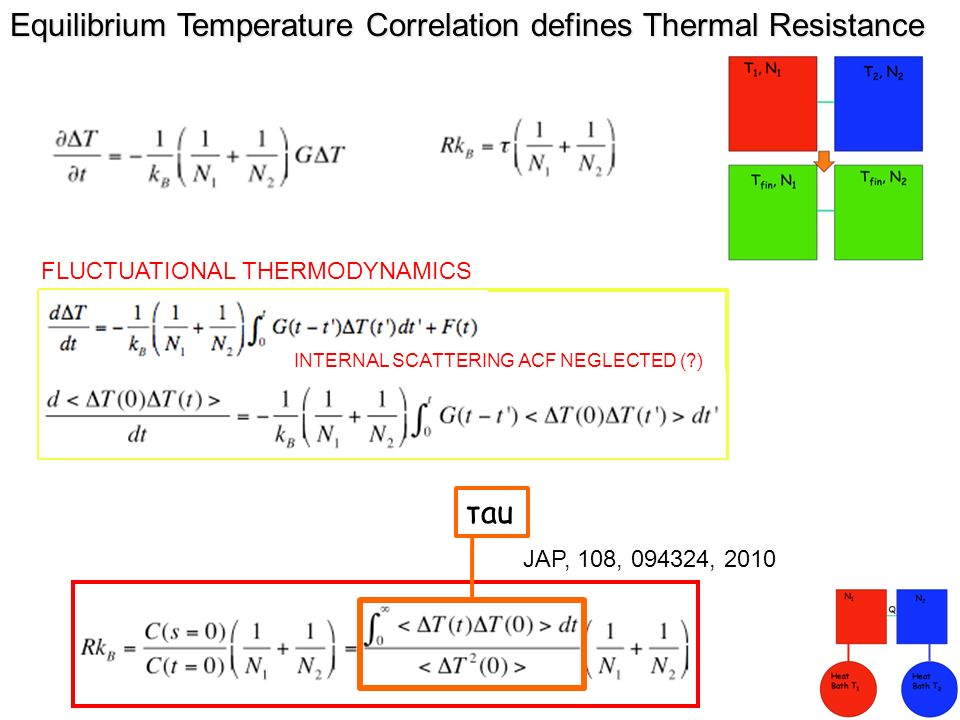 Equilibrium Temperature Correlation defines Thermal Resistance τau FLUCTUATIONAL THERMODYNAMICS INTERNAL SCATTERING ACF NEGLECTED (?) JAP, 108, 094324