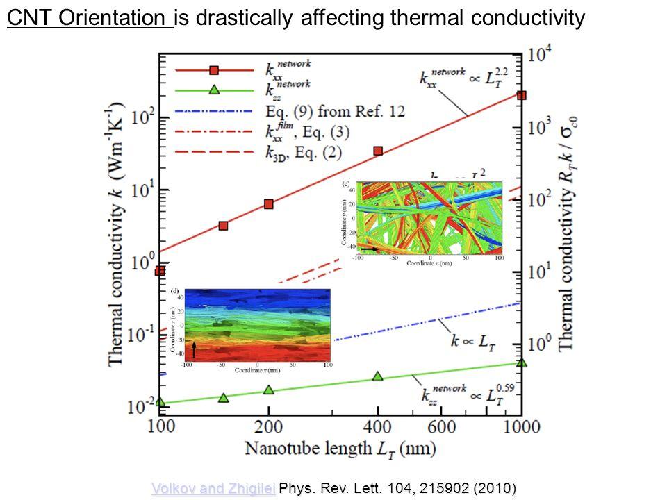 CNT Orientation is drastically affecting thermal conductivity Volkov and ZhigileiVolkov and Zhigilei Phys. Rev. Lett. 104, 215902 (2010) Volkov and Zh