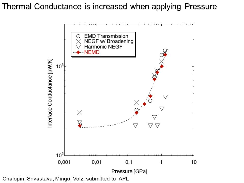 Thermal Conductance is increased when applying Pressure Chalopin, Srivastava, Mingo, Volz, submitted to APL