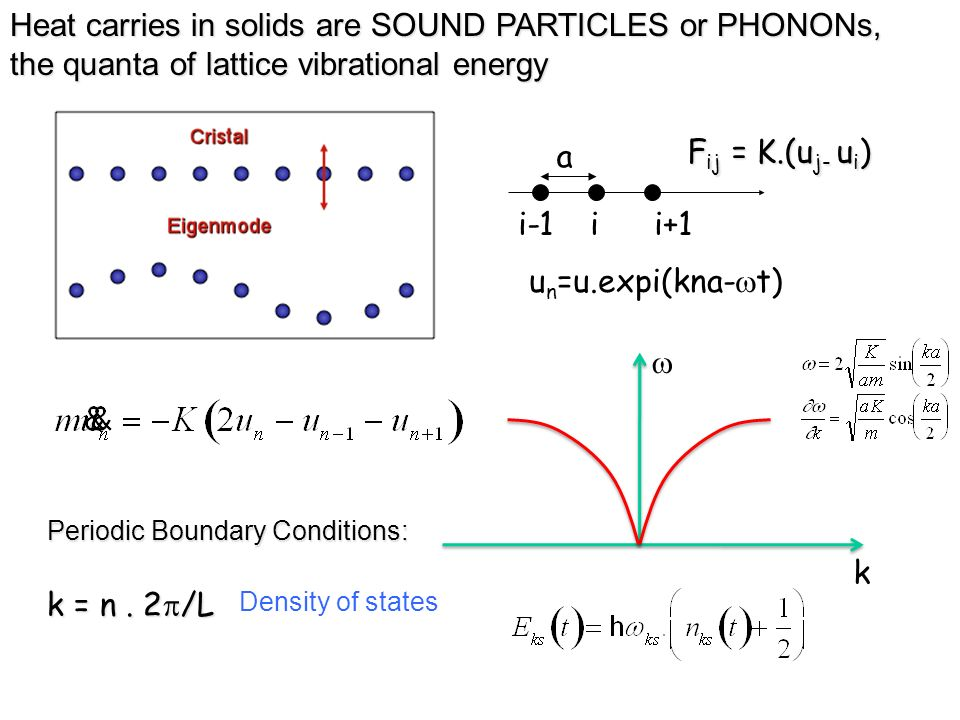 Heat carries in solids are SOUND PARTICLES or PHONONs, the quanta of lattice vibrational energy i-1ii+1 a u n =u.expi(kna- t) F ij = K.(u j- u i ) Per