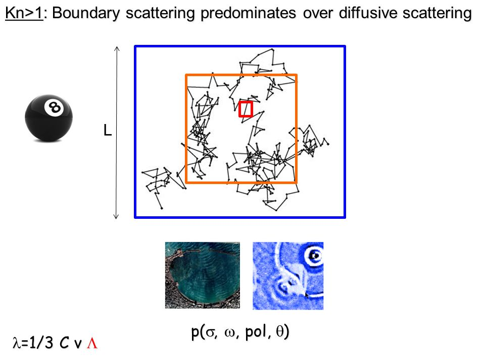 p(,, pol, ) =1/3 C v =1/3 C v Kn>1: Boundary scattering predominates over diffusive scattering L