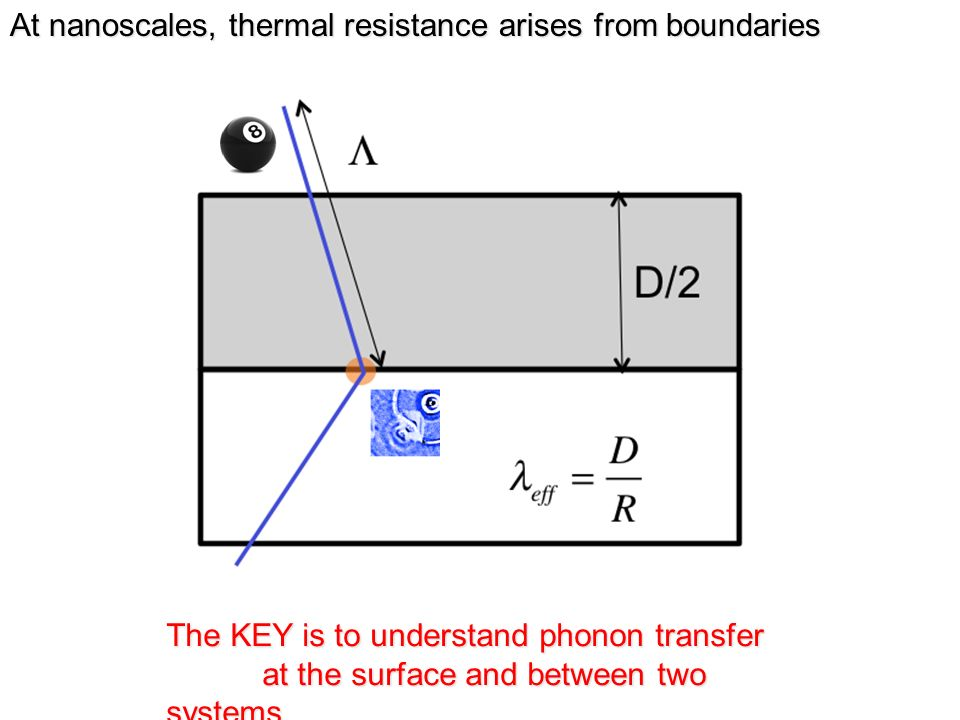 The KEY is to understand phonon transfer at the surface and between two systems