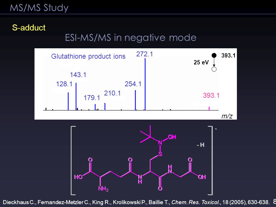 MS/MS Study S-adduct ESI-MS/MS in negative mode 128.1 143.1 179.1 210.1 254.1 272.1 393.1 25 eV 393.1 m/z Glutathione product ions Dieckhaus C., Ferna
