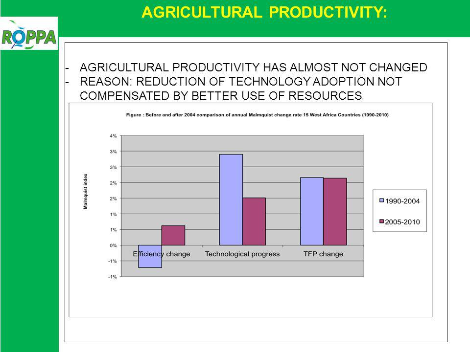 AGRICULTURAL PRODUCTIVITY: -AGRICULTURAL PRODUCTIVITY HAS ALMOST NOT CHANGED -REASON: REDUCTION OF TECHNOLOGY ADOPTION NOT COMPENSATED BY BETTER USE OF RESOURCES