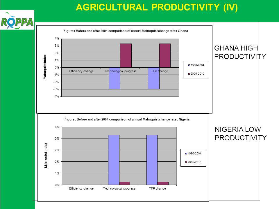 AGRICULTURAL PRODUCTIVITY (IV) GHANA HIGH PRODUCTIVITY NIGERIA LOW PRODUCTIVITY