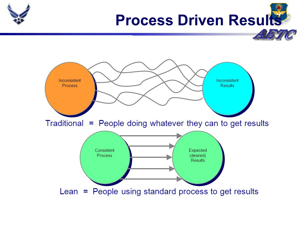 Process Driven Results Consistent Process Expected (desired) Results Inconsistent Process Inconsistent Results Traditional = People doing whatever the