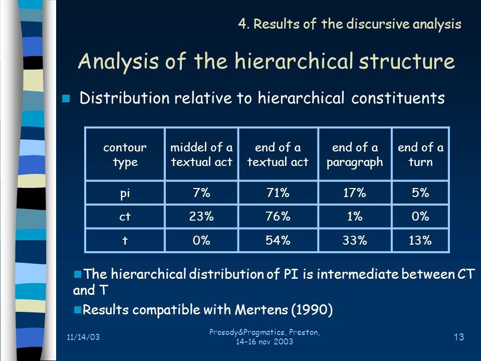11/14/03 Prosody&Pragmatics, Preston, 14-16 nov 2003 12 The notion of « cadre actionnel » (actional framework) 3.