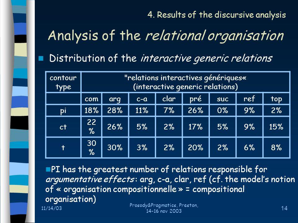 11/14/03 Prosody&Pragmatics, Preston, 14-16 nov 2003 13 Distribution relative to hierarchical constituents 4.