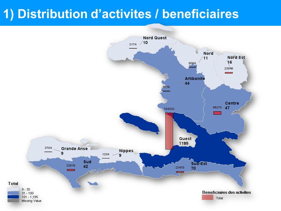 2) Distribution dactivites par commune