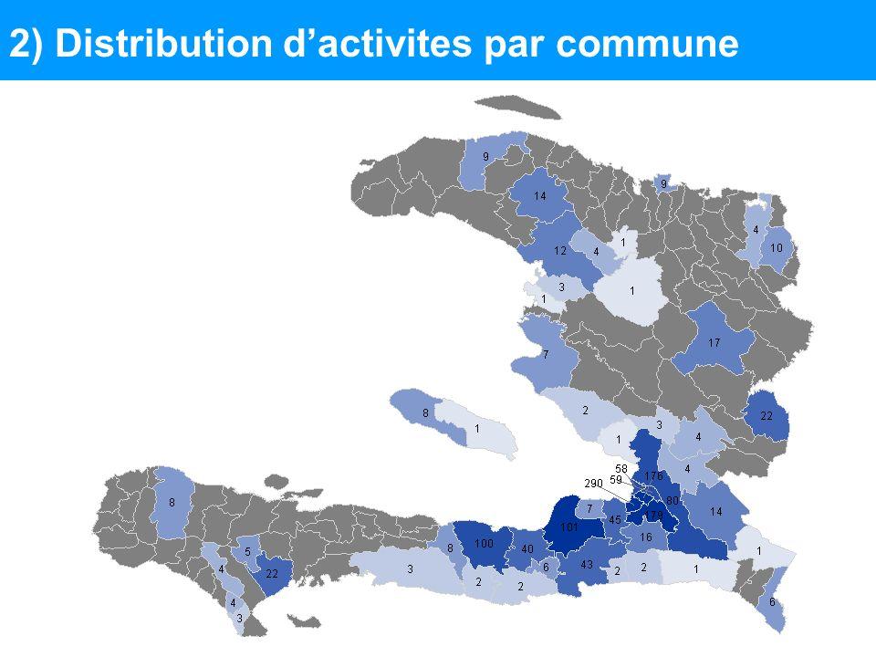 3) Distribution dactivites / beneficiaires- Ouest