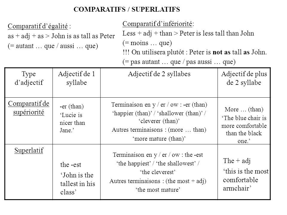 COMPARATIFS / SUPERLATIFS Comparatif dégalité : as + adj + as > John is as tall as Peter (= autant … que / aussi … que) Comparatif dinfériorité: Less + adj + than > Peter is less tall than John (= moins … que) !!.