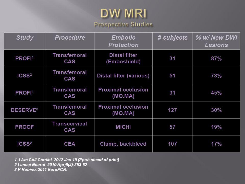 StudyProcedureEmbolic Protection # subjects% w/ New DWI Lesions PROFI 1 Transfemoral CAS Distal filter (Emboshield) 3187% ICSS 2 Transfemoral CAS Dist