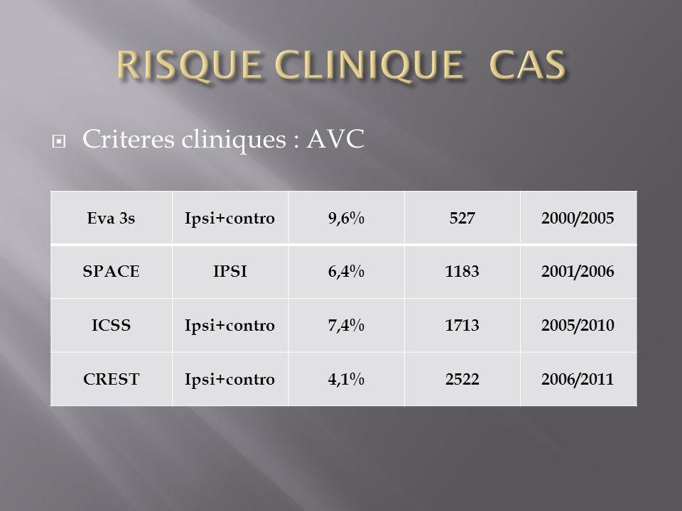 Criteres cliniques : AVC Eva 3sIpsi+contro9,6%5272000/2005 SPACEIPSI6,4%11832001/2006 ICSSIpsi+contro7,4%17132005/2010 CRESTIpsi+contro4,1%25222006/20