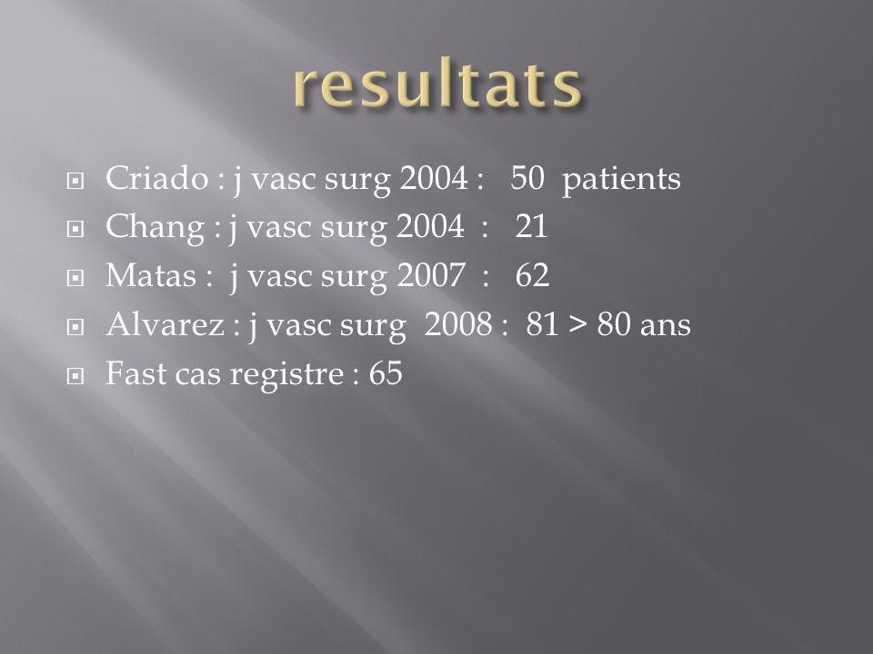 Criado : j vasc surg 2004 : 50 patients Chang : j vasc surg 2004 : 21 Matas : j vasc surg 2007 : 62 Alvarez : j vasc surg 2008 : 81 > 80 ans Fast cas