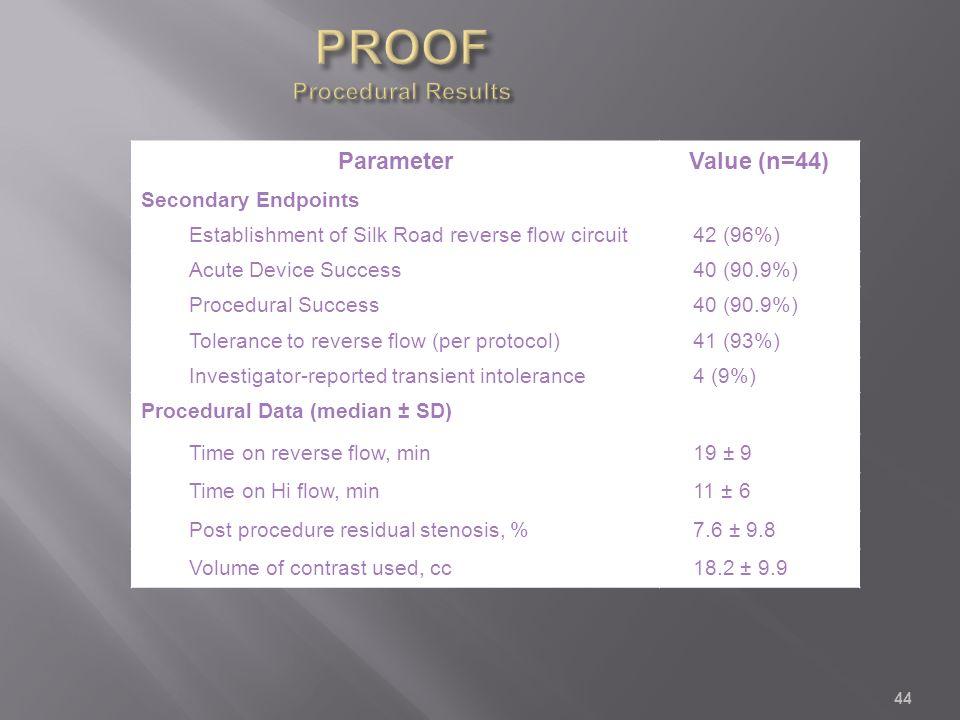 44 ParameterValue (n=44) Secondary Endpoints Establishment of Silk Road reverse flow circuit42 (96%) Acute Device Success40 (90.9%) Procedural Success