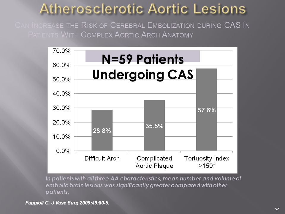 Faggioli G. J Vasc Surg 2009;49:80-5. C AN I NCREASE THE R ISK OF C EREBRAL E MBOLIZATION DURING CAS I N P ATIENTS W ITH C OMPLEX A ORTIC A RCH A NATO