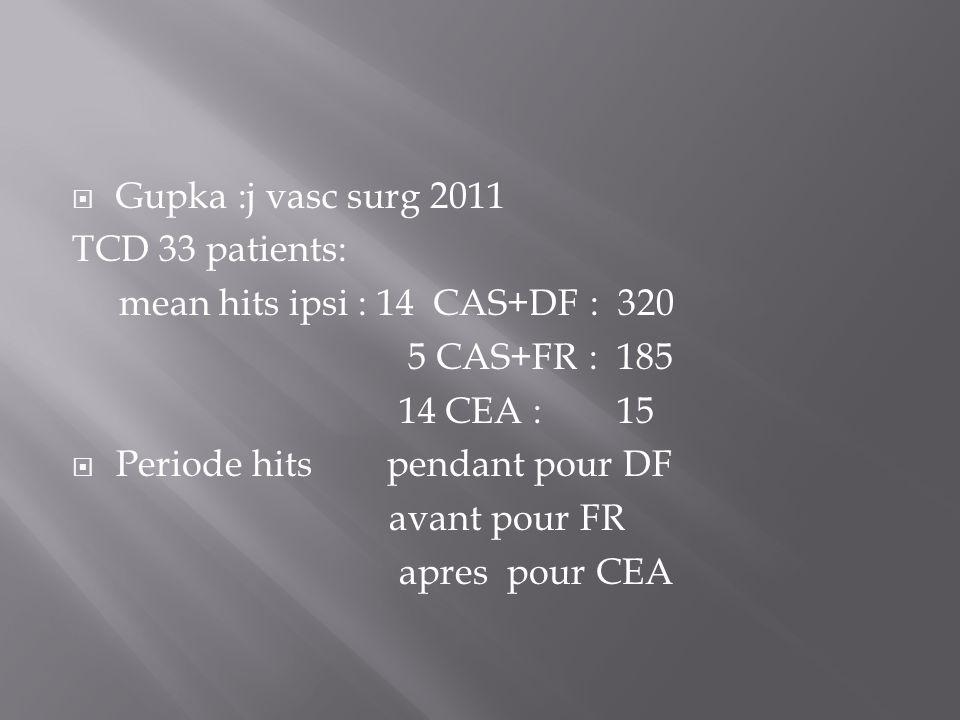 Gupka :j vasc surg 2011 TCD 33 patients: mean hits ipsi : 14 CAS+DF : 320 5 CAS+FR : 185 14 CEA : 15 Periode hits pendant pour DF avant pour FR apres