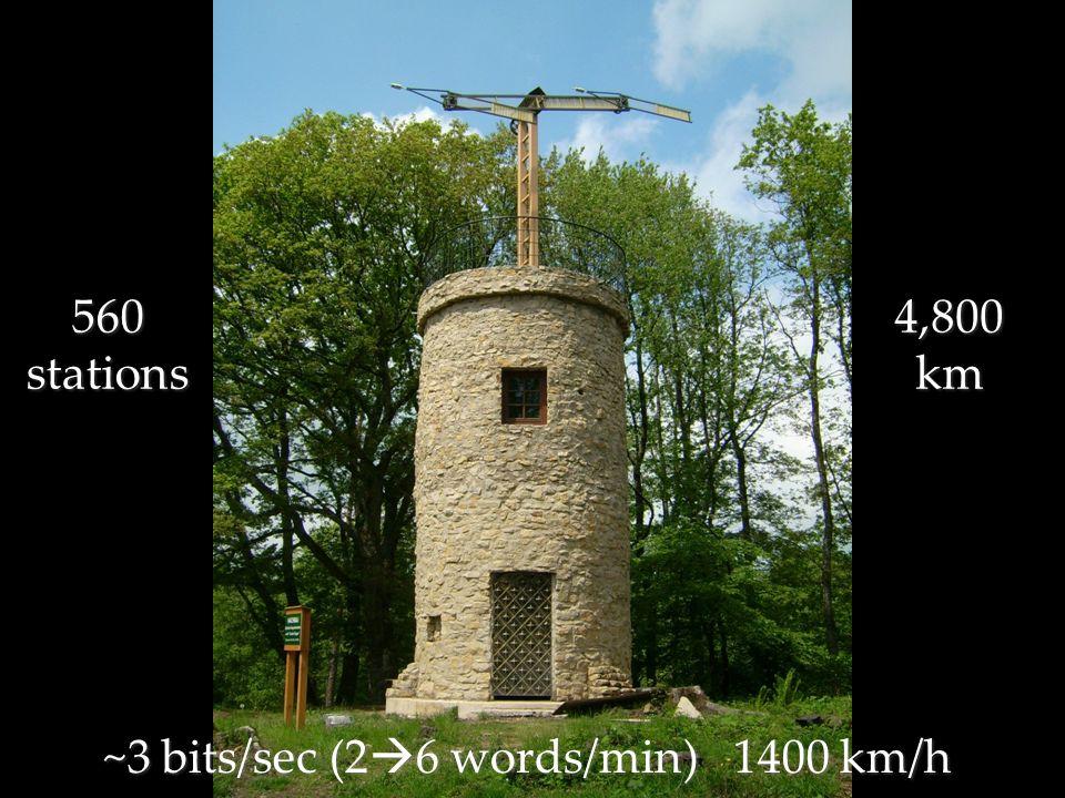 ~3 bits/sec (2 6 words/min) 1400 km/h 560 stations 4,800 km