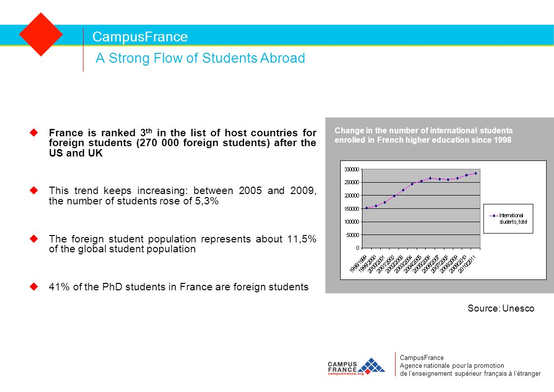 CampusFrance A Strong Flow of Students Abroad France is ranked 3 th in the list of host countries for foreign students (270 000 foreign students) after the US and UK This trend keeps increasing: between 2005 and 2009, the number of students rose of 5,3% The foreign student population represents about 11,5% of the global student population 41% of the PhD students in France are foreign students CampusFrance Agence nationale pour la promotion de lenseignement supérieur français à létranger Source: Unesco Change in the number of international students enrolled in French higher education since 1998