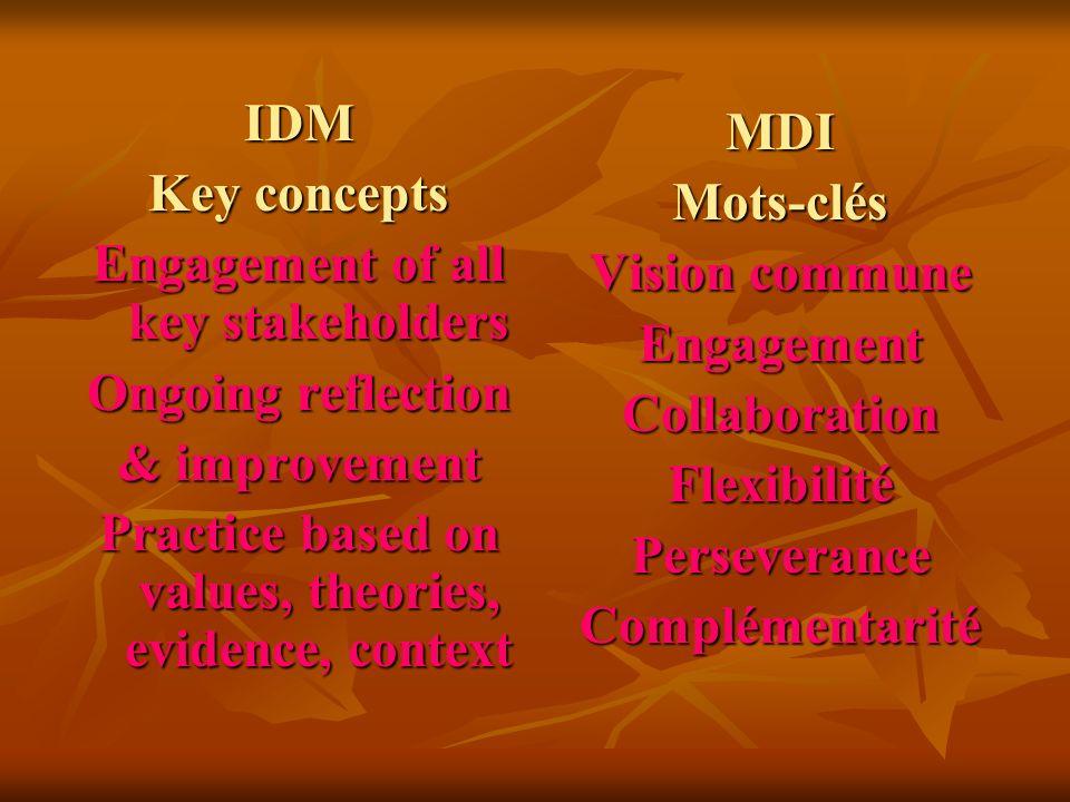 MDIMots-clés Vision commune EngagementCollaborationFlexibilitéPerseveranceComplémentarité IDM Key concepts Engagement of all key stakeholders Ongoing