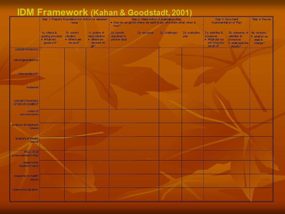 IDM Framework (Kahan & Goodstadt, 2001)