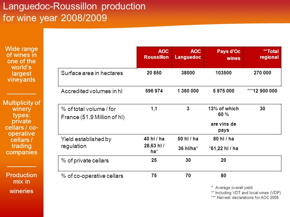 Languedoc-Roussillon production for wine year 2008/2009 AOC Roussillon AOC Languedoc Pays dOc wines **Total regional Surface area in hectares 20 85038000103500270 000 Accredited volumes in hl 596 9741 360 0005 975 000***12 900 000 % of total volume / for France (51,9 Million of hl) 1,1313% of which 60 % are vins de pays 30 Yield established by regulation 40 hl / ha 28,63 hl / ha* 50 hl / ha 36 hl/ha* 80 hl / ha *61,22 hl / ha % of private cellars 253020 % of co-operative cellars 757080 Wide range of wines in one of the worlds largest vineyards ________ Multiplicity of winery types: private cellars / co- operative cellars / trading companies ________ Production mix in wineries * Average overall yield ** Including VDT and local wines (VDP) *** Harvest declarations for AOC 2008