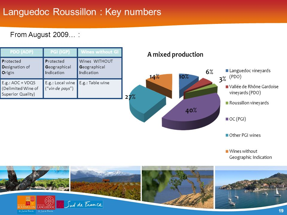 19 Languedoc Roussillon : Key numbers From August 2009… : PDO (AOP)PGI (IGP)Wines without GI Protected Designation of Origin Protected Geographical Indication Wines WITHOUT Geographical Indication E.g.: AOC + VDQS (Delimited Wine of Superior Quality) E.g.: Local wine (vin de pays) E.g.: Table wine 27% 40% 14%10% 6% 3%