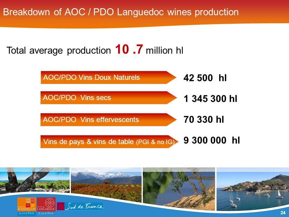 24 42 500 hl 1 345 300 hl 70 330 hl 9 300 000 hl Breakdown of AOC / PDO Languedoc wines production Total average production 10.7 million hl AOC/PDO Vi